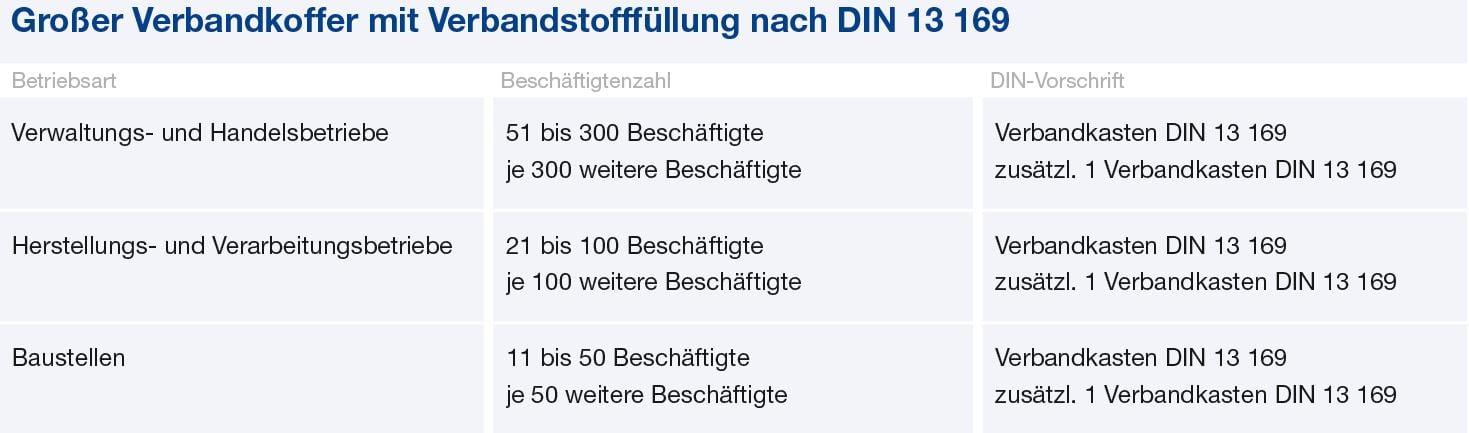 gramm-medical-actiomedic-din-grosse-betriebe